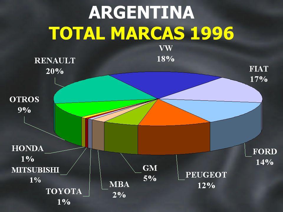 DESEMPEÑO DE LAS CATEGORÍAS AUTOMOVILES COM. LIVIANOS COM. PESADOS 19961997 81%76% 14.4%17.4% 4.4%6.5% ARGENTINA