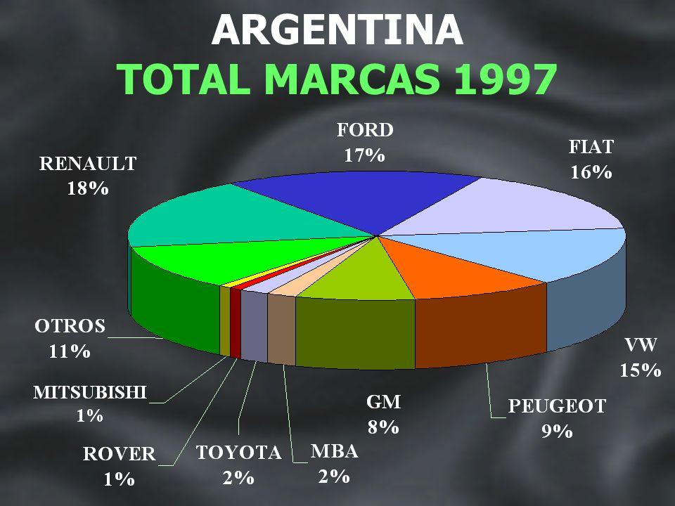 TOTAL MARCAS 1996
