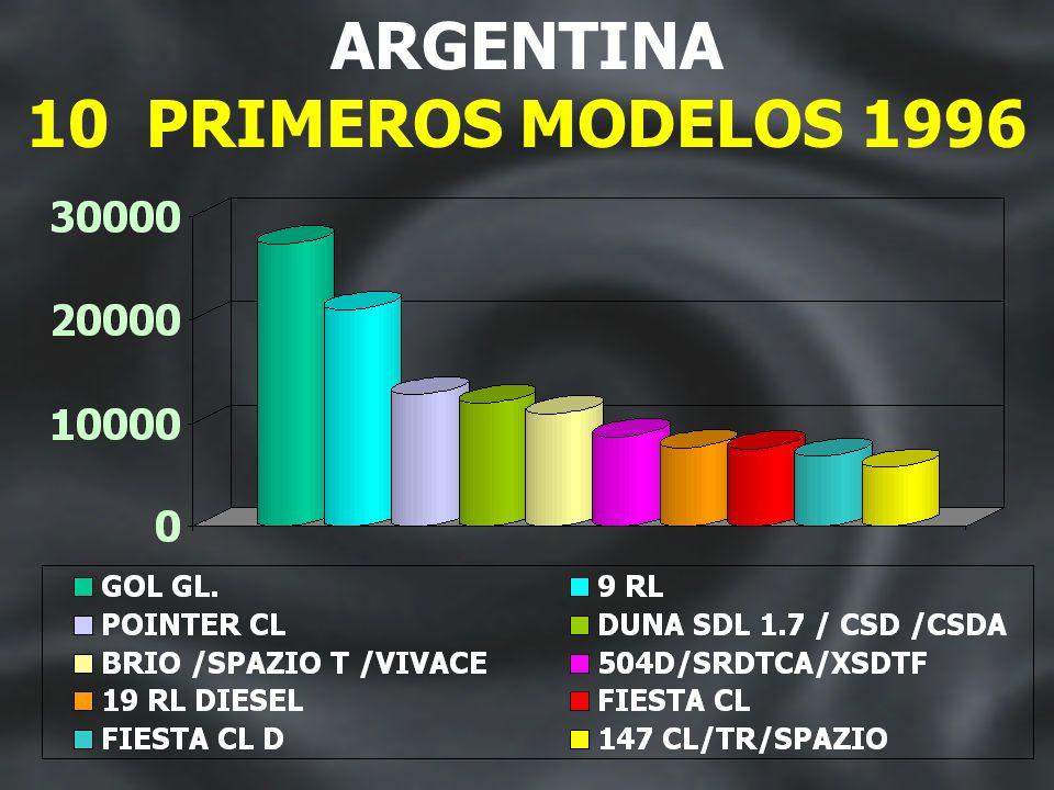ARGENTINA: DESEMPEÑO DE LAS MARCAS RENAULT VW FIAT 19961997 20.1%17.7% 18.2%14.9% 16.8%16.2% FORD PEUGEOT GM 14.2%17% 11.5%9.3% 5.4%7.8% MBA TOYOTA 2.2%2.1% 0.9%1.8% MITSUBISHI OTROS 0.8% 9.9%12.3% 0.9%
