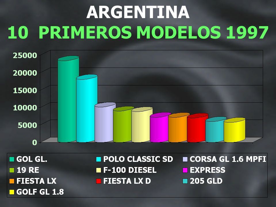 ARGENTINA 10 PRIMEROS MODELOS 1996