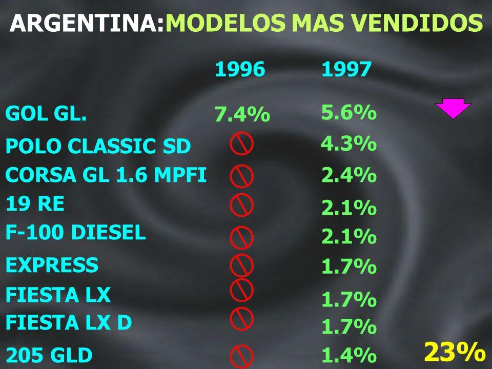 ARGENTINA 10 PRIMEROS MODELOS 1997