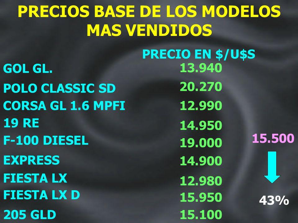 ARGENTINA:MODELOS MAS VENDIDOS CORSA GL 1.6 MPFI POLO CLASSIC SD 19961997 2.4% 7.4% 4.3% GOL GL. 205 GLD F-100 DIESEL 5.6% 2.1% 19 RE EXPRESS 2.1% 1.7
