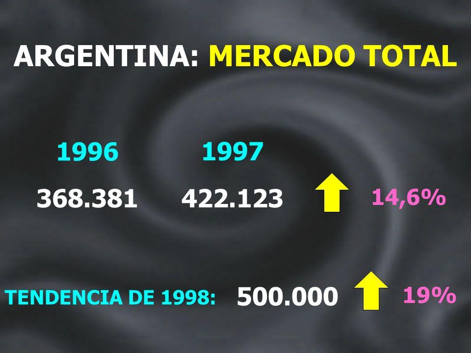 PRECIOS BASE DE LOS MODELOS MAS VENDIDOS CORSA GL 1.6 MPFI POLO CLASSIC SD PRECIO EN $/U$S 12.990 20.270 GOL GL. 205 GLD F-100 DIESEL 13.940 19.000 19