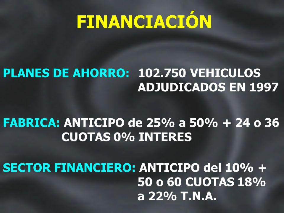 ARGENTINA: MERCADO TOTAL 1996 1997 368.381422.123 14,6% TENDENCIA DE 1998: 500.000 19%