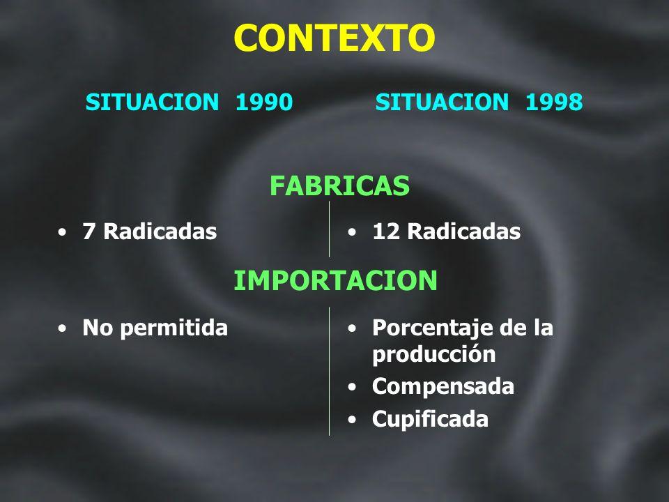 CONTEXTO ECONOMIA IMPUESTOS SITUACION 1990 Inestabilidad Especulación Falta de crédito Moderada presión tributaria SITUACION 1998 Estabilidad Profesio
