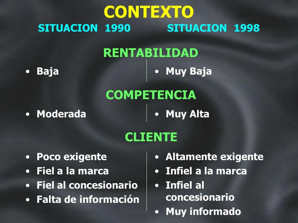 CONTEXTO FABRICAS IMPORTACION SITUACION 1990 7 Radicadas No permitida SITUACION 1998 12 Radicadas Porcentaje de la producción Compensada Cupificada