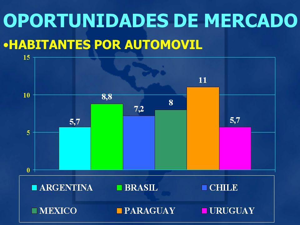 OPORTUNIDADES DE MERCADO HABITANTES POR AUTOMOVIL