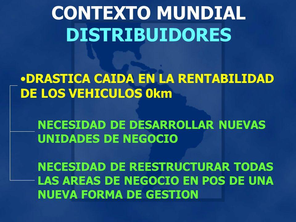 CONTEXTO MUNDIAL DISTRIBUIDORES DRASTICA CAIDA EN LA RENTABILIDAD DE LOS VEHICULOS 0km NECESIDAD DE DESARROLLAR NUEVAS UNIDADES DE NEGOCIO NECESIDAD DE REESTRUCTURAR TODAS LAS AREAS DE NEGOCIO EN POS DE UNA NUEVA FORMA DE GESTION