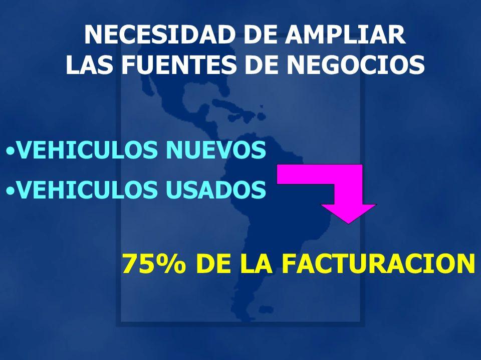 NECESIDAD DE AMPLIAR LAS FUENTES DE NEGOCIOS VEHICULOS NUEVOS VEHICULOS USADOS 75% DE LA FACTURACION