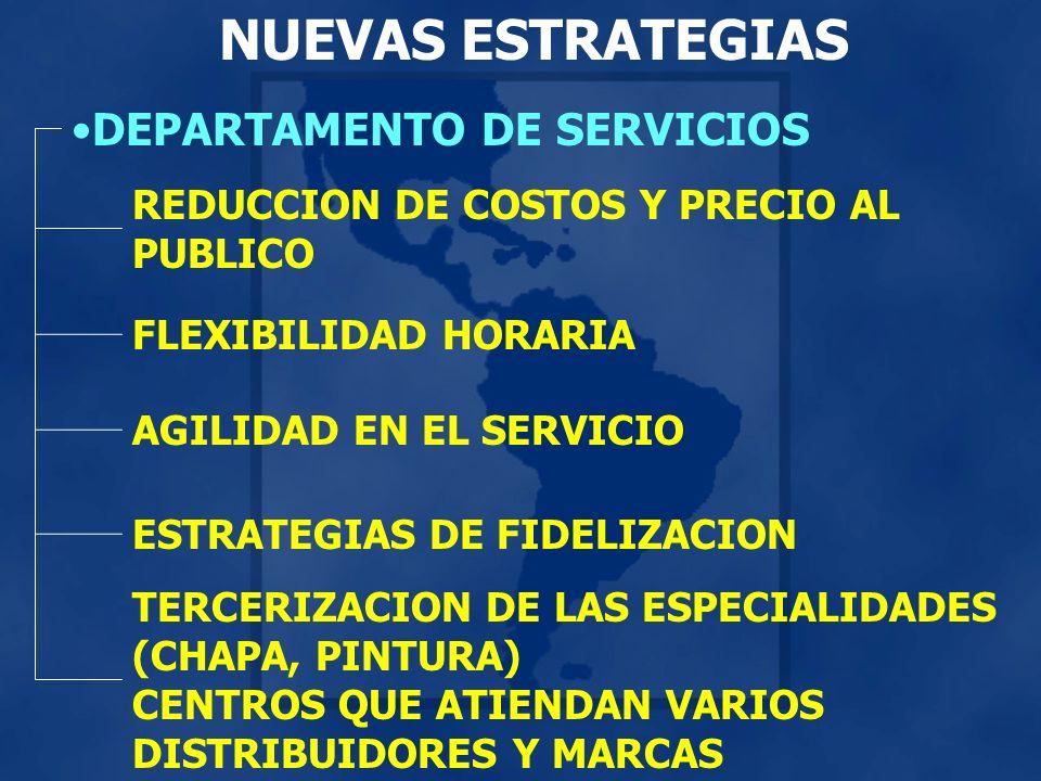 NUEVAS ESTRATEGIAS DEPARTAMENTO DE SERVICIOS REDUCCION DE COSTOS Y PRECIO AL PUBLICO FLEXIBILIDAD HORARIA AGILIDAD EN EL SERVICIO ESTRATEGIAS DE FIDELIZACION TERCERIZACION DE LAS ESPECIALIDADES (CHAPA, PINTURA) CENTROS QUE ATIENDAN VARIOS DISTRIBUIDORES Y MARCAS