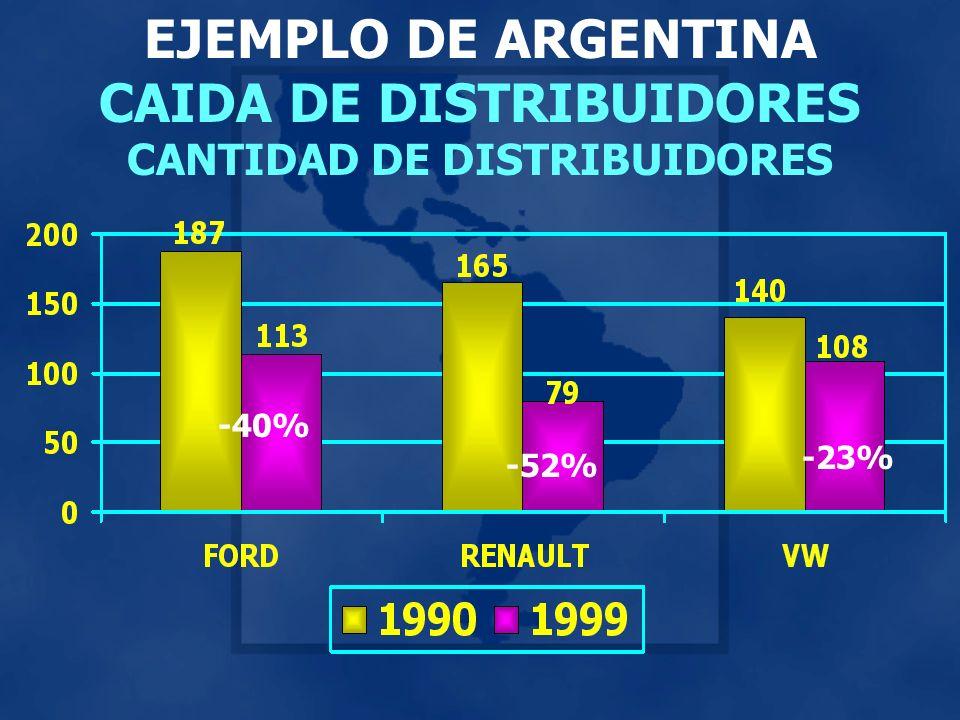 EJEMPLO DE ARGENTINA CAIDA DE DISTRIBUIDORES CANTIDAD DE DISTRIBUIDORES -40% -52% -23%