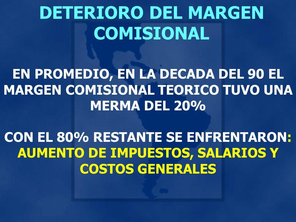 DETERIORO DEL MARGEN COMISIONAL EN PROMEDIO, EN LA DECADA DEL 90 EL MARGEN COMISIONAL TEORICO TUVO UNA MERMA DEL 20% CON EL 80% RESTANTE SE ENFRENTARON: AUMENTO DE IMPUESTOS, SALARIOS Y COSTOS GENERALES