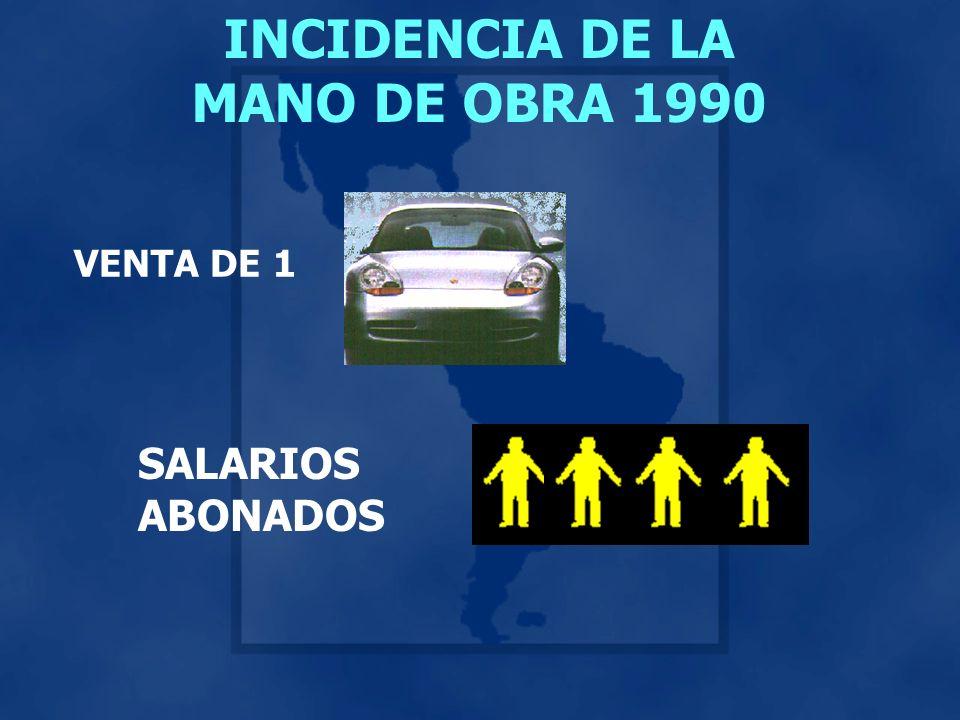INCIDENCIA DE LA MANO DE OBRA 1990 VENTA DE 1 SALARIOS ABONADOS
