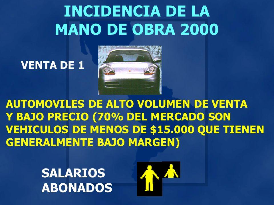 INCIDENCIA DE LA MANO DE OBRA 2000 VENTA DE 1 SALARIOS ABONADOS AUTOMOVILES DE ALTO VOLUMEN DE VENTA Y BAJO PRECIO (70% DEL MERCADO SON VEHICULOS DE MENOS DE $15.000 QUE TIENEN GENERALMENTE BAJO MARGEN)