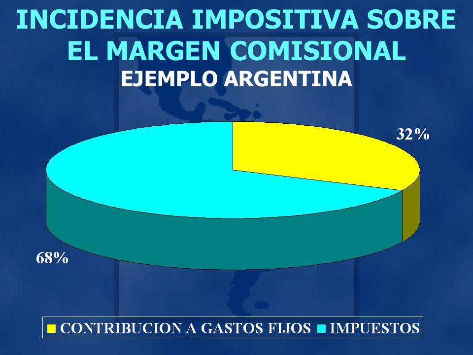 INCIDENCIA IMPOSITIVA SOBRE EL MARGEN COMISIONAL EJEMPLO ARGENTINA