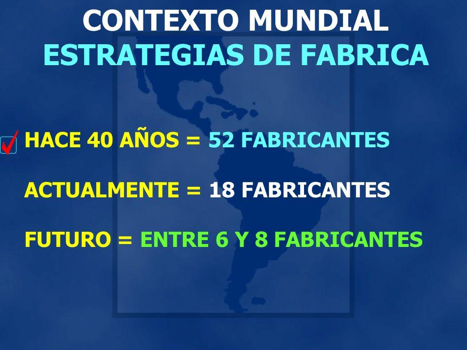 CONTEXTO MUNDIAL ESTRATEGIAS DE FABRICA HACE 40 AÑOS = 52 FABRICANTES ACTUALMENTE = 18 FABRICANTES FUTURO = ENTRE 6 Y 8 FABRICANTES