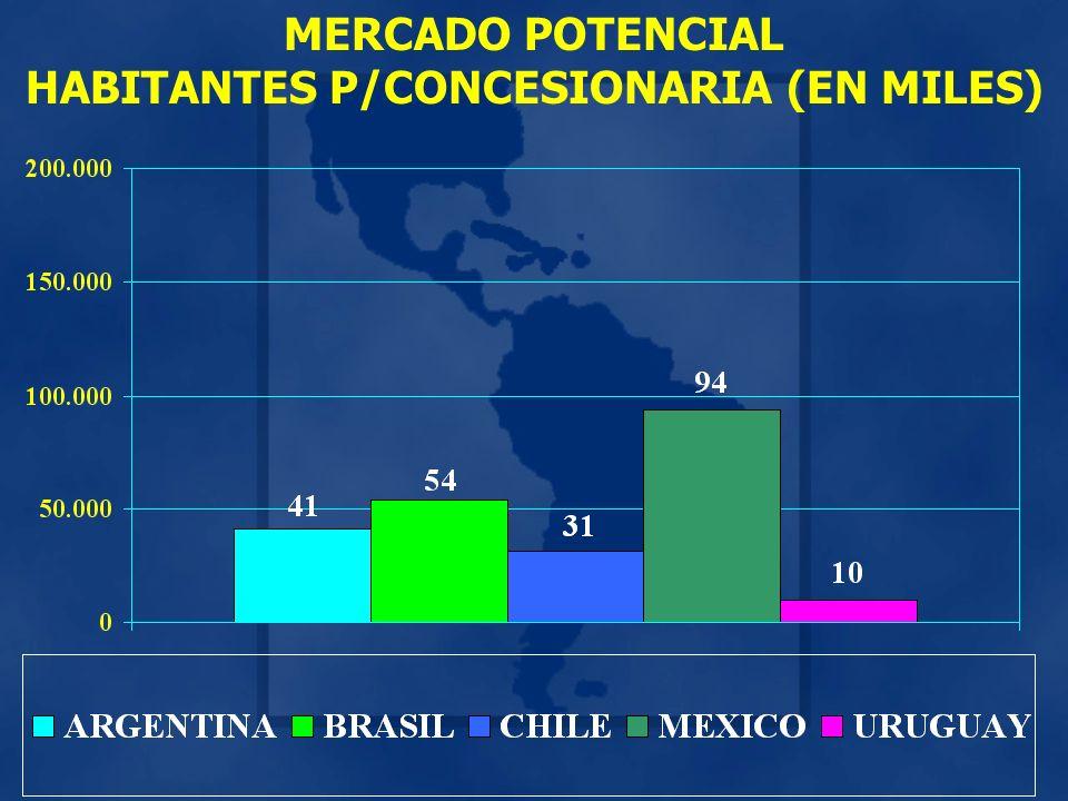 MERCADO POTENCIAL HABITANTES P/CONCESIONARIA (EN MILES)