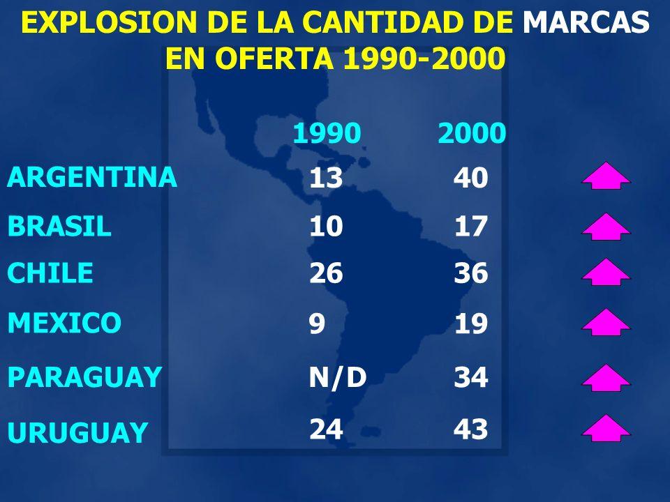 ARGENTINA BRASIL 19902000 1340 1017 MEXICO PARAGUAY URUGUAY 919 N/D34 2443 EXPLOSION DE LA CANTIDAD DE MARCAS EN OFERTA 1990-2000 CHILE2636