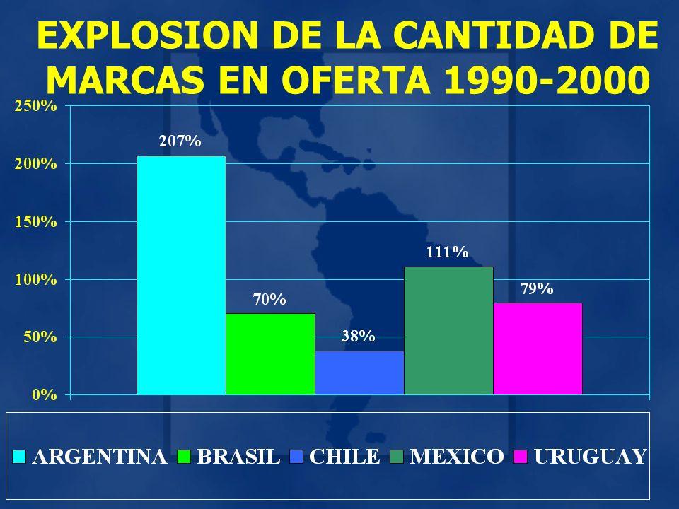 EXPLOSION DE LA CANTIDAD DE MARCAS EN OFERTA 1990-2000