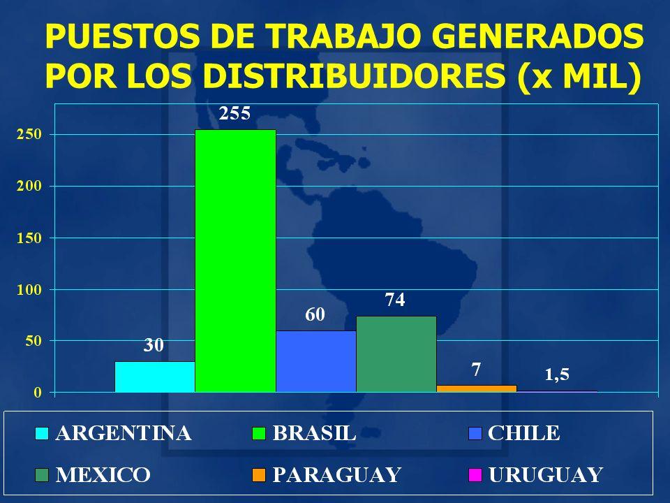 PUESTOS DE TRABAJO GENERADOS POR LOS DISTRIBUIDORES (x MIL)