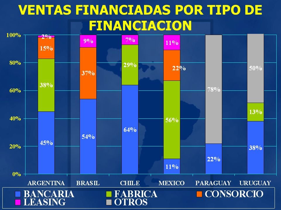 VENTAS FINANCIADAS POR TIPO DE FINANCIACION