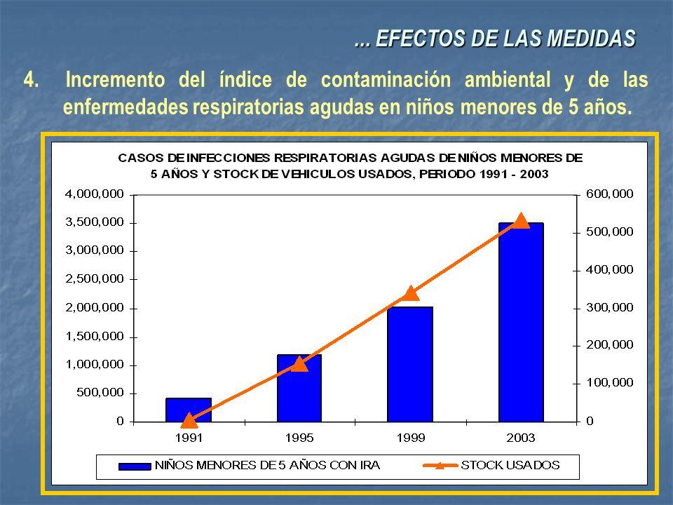 4. Incremento del índice de contaminación ambiental y de las enfermedades respiratorias agudas en niños menores de 5 años.... EFECTOS DE LAS MEDIDAS..