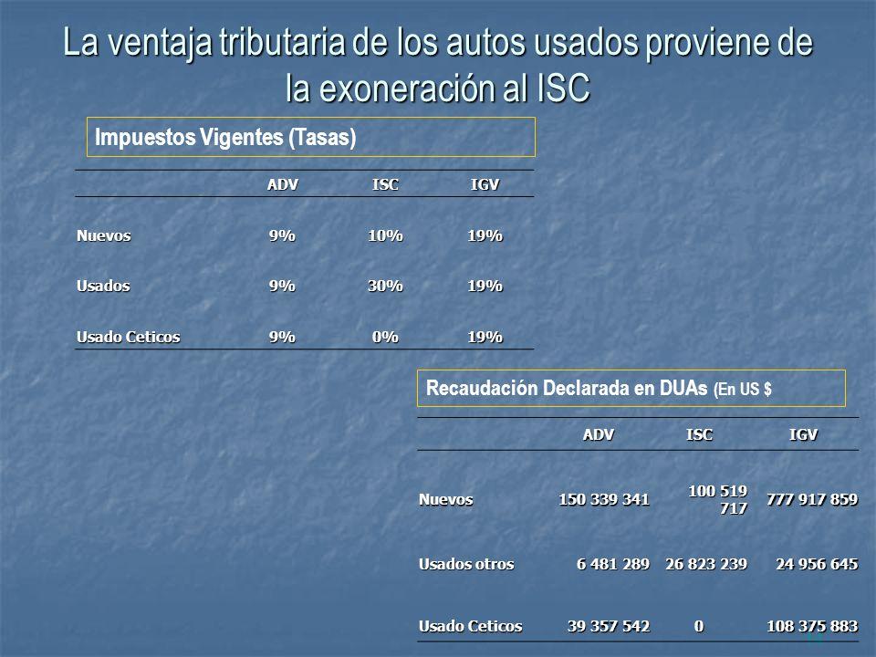 La ventaja tributaria de los autos usados proviene de la exoneración al ISC 14 ADVISCIGV Nuevos9%10%19% Usados9%30%19% Usado Ceticos 9%0%19% Impuestos