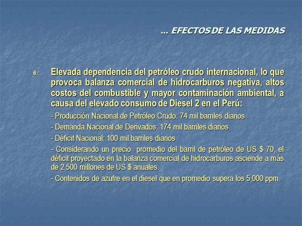 ... EFECTOS DE LAS MEDIDAS 6. Elevada dependencia del petróleo crudo internacional, lo que provoca balanza comercial de hidrocarburos negativa, altos