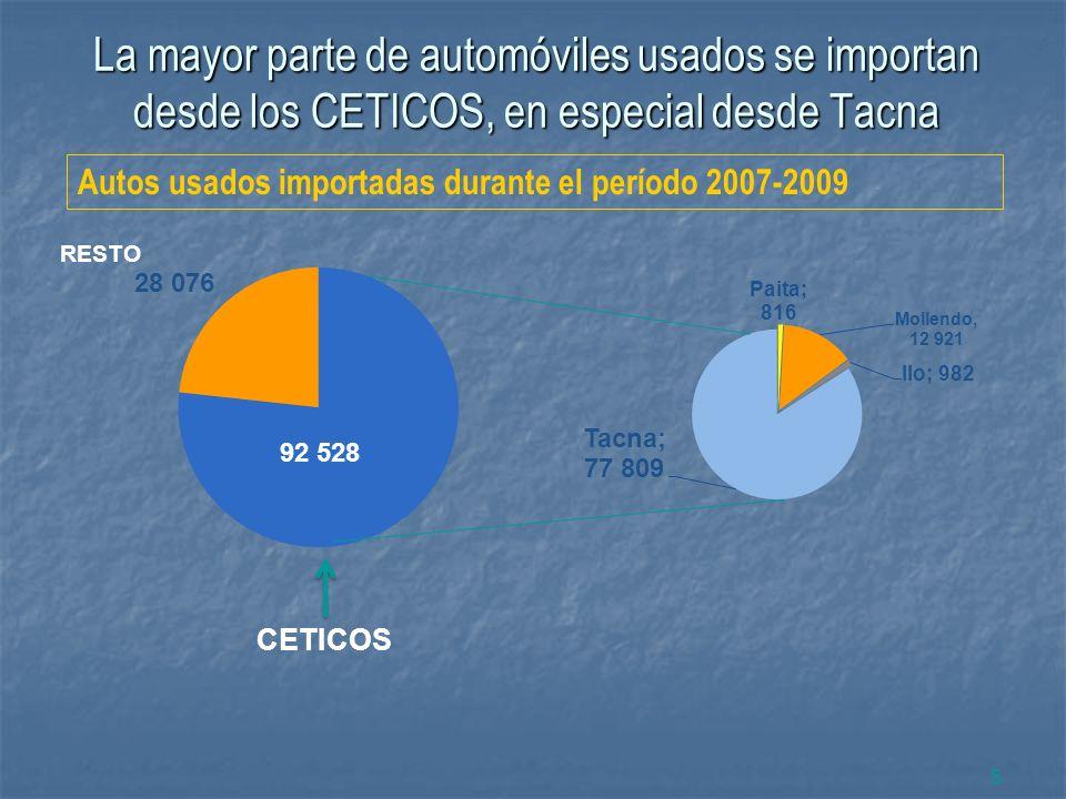 La mayor parte de automóviles usados se importan desde los CETICOS, en especial desde Tacna 5 CETICOS RESTO Autos usados importadas durante el período