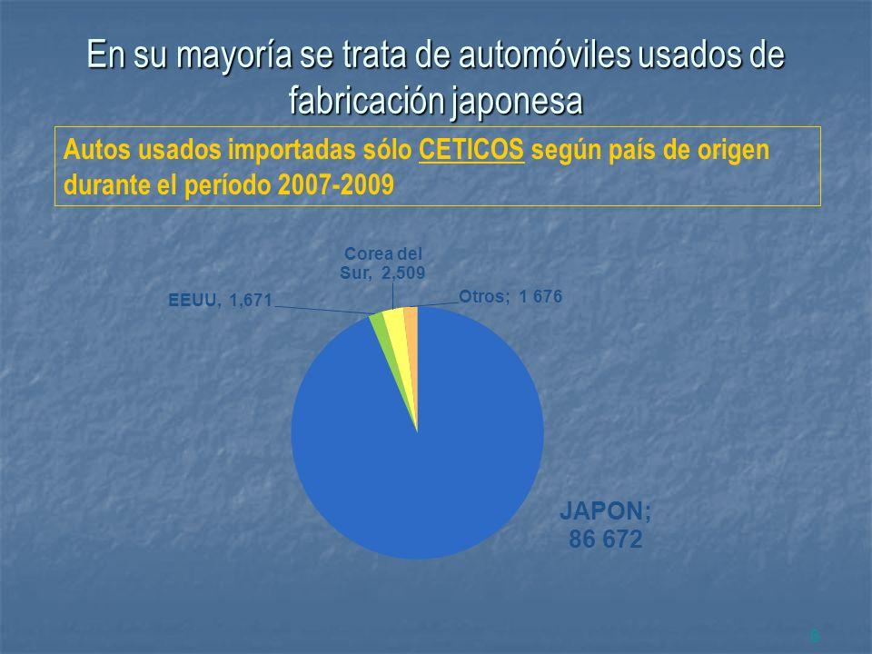 En su mayoría se trata de automóviles usados de fabricación japonesa 6 Autos usados importadas sólo CETICOS según país de origen durante el período 20