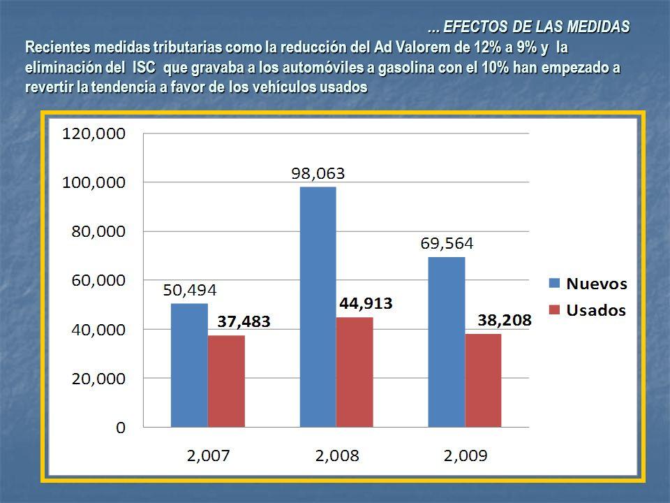 ... EFECTOS DE LAS MEDIDAS Recientes medidas tributarias como la reducción del Ad Valorem de 12% a 9% y la eliminación del ISC que gravaba a los autom
