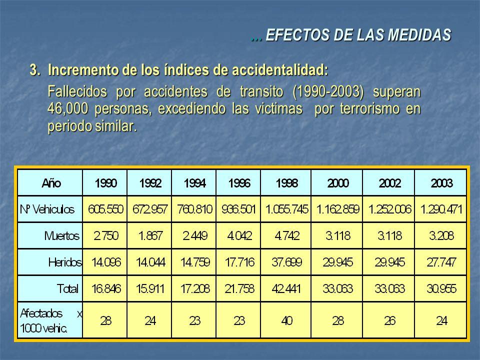 3. Incremento de los índices de accidentalidad: Fallecidos por accidentes de transito (1990-2003) superan 46,000 personas, excediendo las victimas por