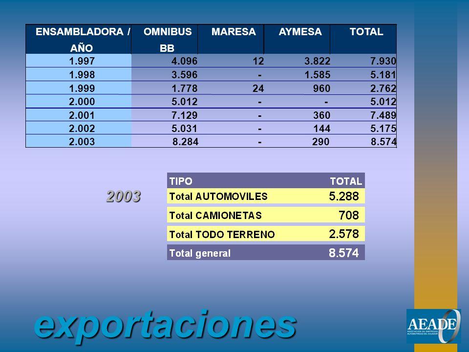 exportaciones ENSAMBLADORA / AÑO OMNIBUS BB MARESAAYMESATOTAL 1.997 4.096 12 3.822 7.930 1.998 3.596 - 1.585 5.181 1.999 1.778 24 960 2.762 2.000 5.01