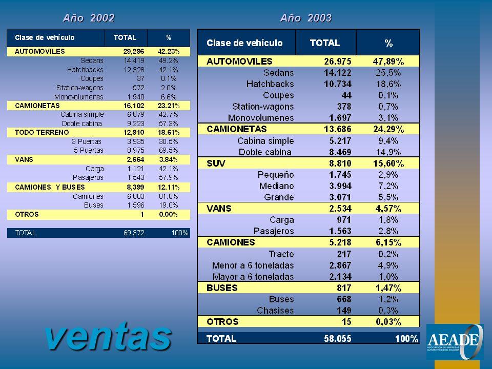 ventas Año 2002 Año 2003