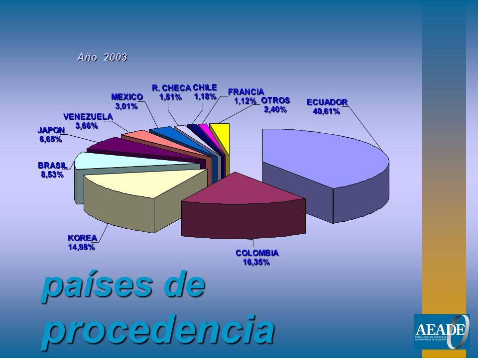 países de procedencia Año 2003 ECUADOR 40,61% COLOMBIA 16,35% KOREA 14,98% BRASIL 8,53% JAPON 6,65% VENEZUELA 3,66% MEXICO 3,01% R. CHECA 1,51%CHILE1,