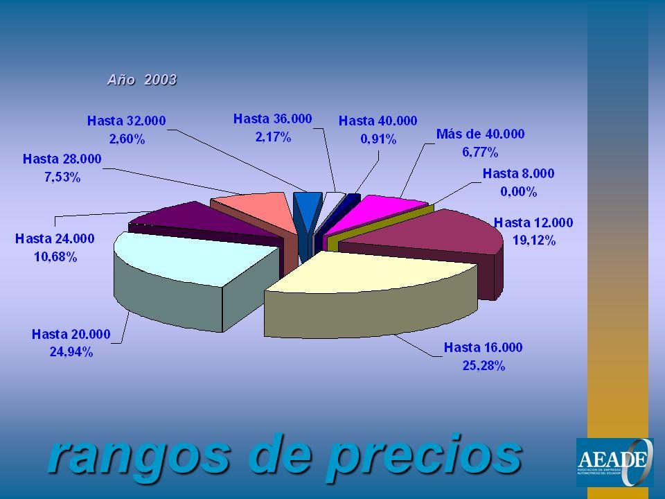 rangos de precios Año 2003