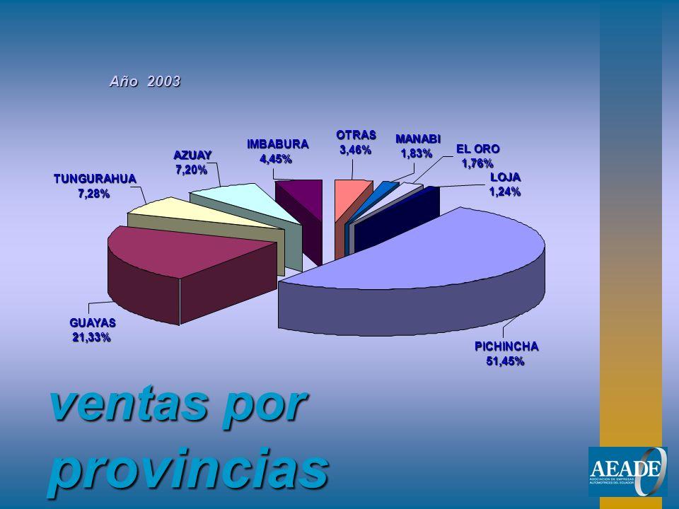 ventas por provincias Año 2003 PICHINCHA 51,45% GUAYAS 21,33% TUNGURAHUA 7,28% AZUAY 7,20% IMBABURA 4,45%OTRAS3,46% MANABI 1,83% EL ORO 1,76% LOJA 1,2