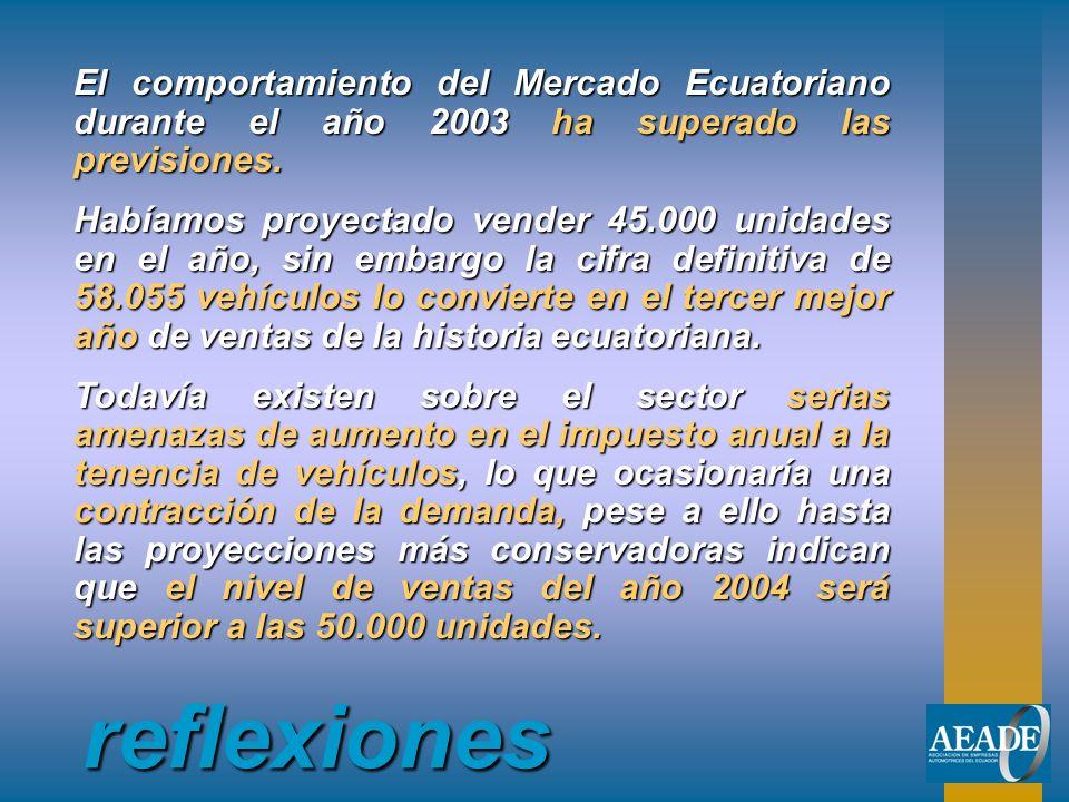 reflexiones El comportamiento del Mercado Ecuatoriano durante el año 2003 ha superado las previsiones. Habíamos proyectado vender 45.000 unidades en e