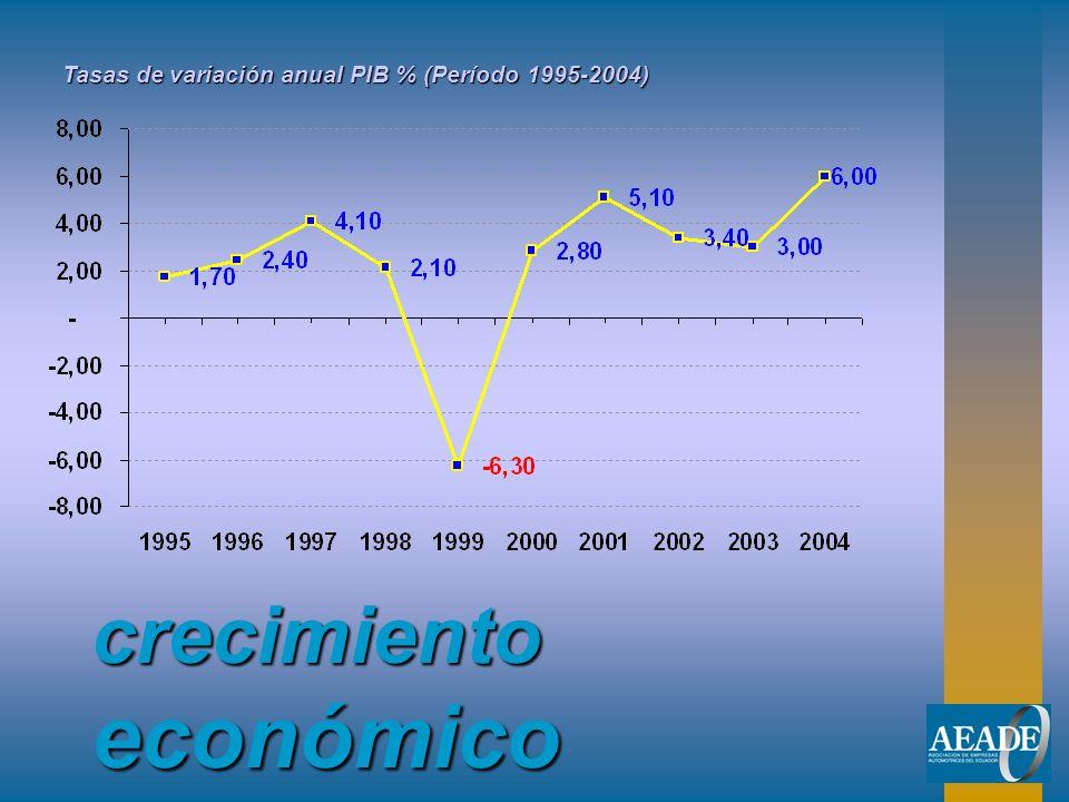 crecimiento económico Tasas de variación anual PIB % (Período 1995-2004)