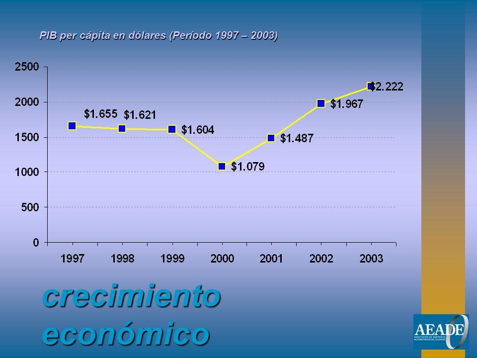 crecimiento económico PIB per cápita en dólares (Período 1997 – 2003)