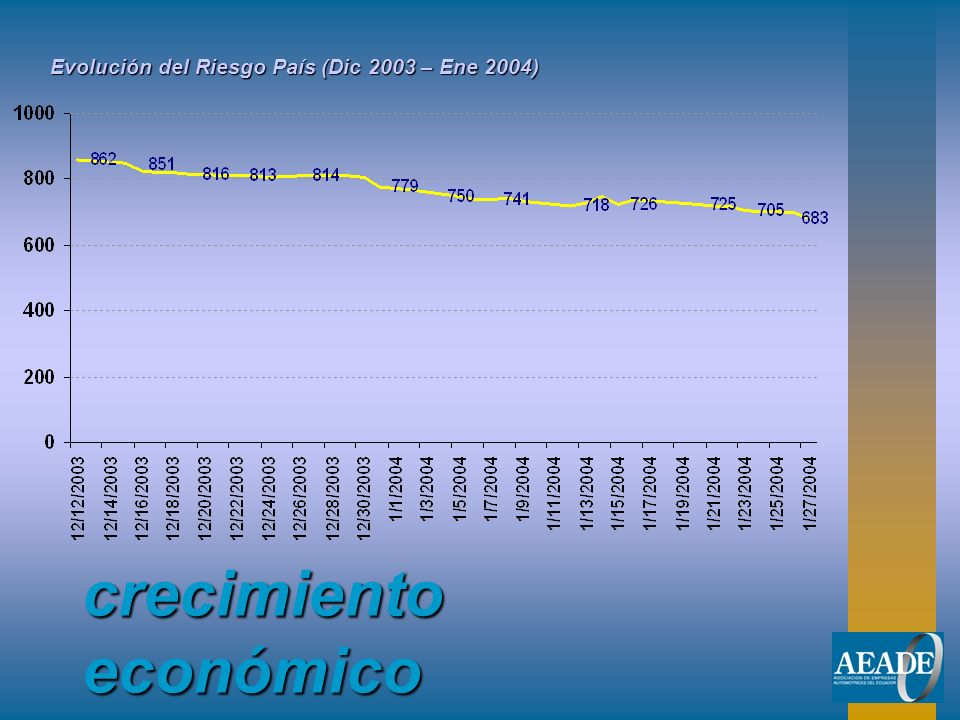 crecimiento económico Evolución del Riesgo País (Dic 2003 – Ene 2004)