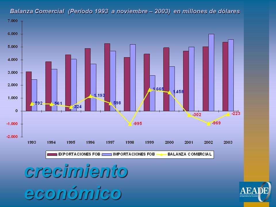 crecimiento económico Balanza Comercial (Período 1993 a noviembre – 2003) en millones de dólares