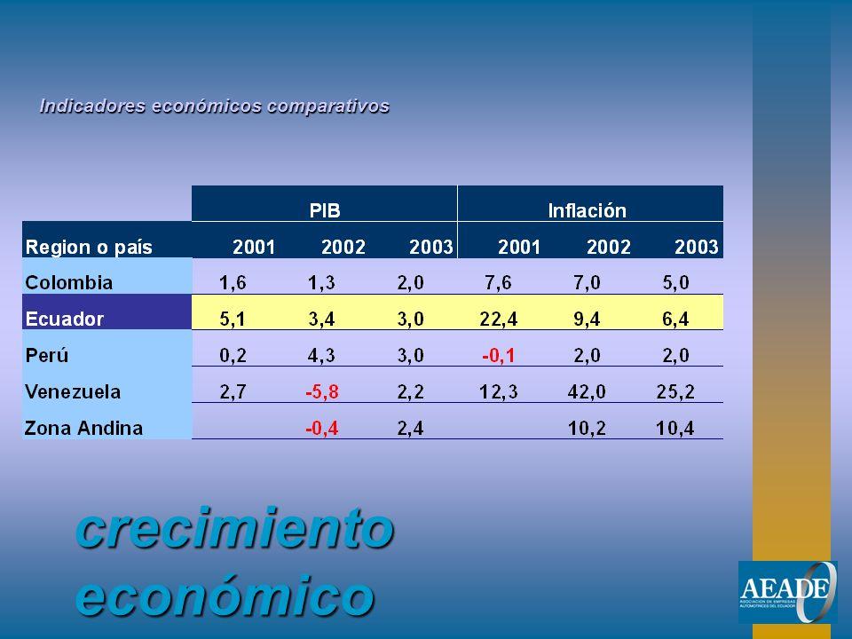 crecimiento económico Indicadores económicos comparativos