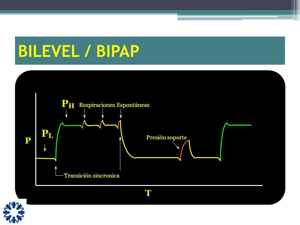 Transición sincronica Respiraciones Espontáneas P Presión soporte PLPL PHPH T BILEVEL / BIPAP