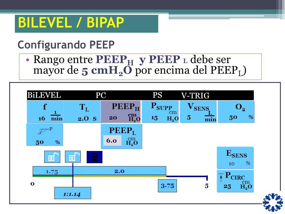 Rango entre PEEP H y PEEP L debe ser mayor de 5 cmH 2 O por encima del PEEP L ) f 1 min 16 0 5 V-TRIG. 3.75 1.75 1:1.14 P % 50 H2OH2O PEEP H 20 cm O2O