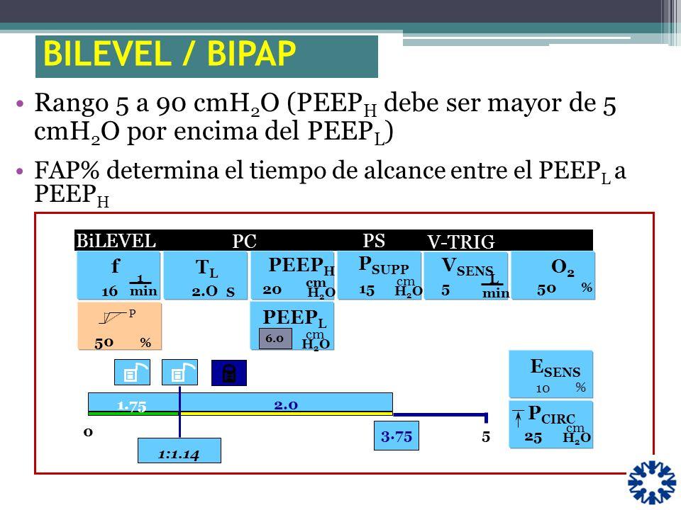 Rango 5 a 90 cmH 2 O (PEEP H debe ser mayor de 5 cmH 2 O por encima del PEEP L ) FAP% determina el tiempo de alcance entre el PEEP L a PEEP H f 1 min