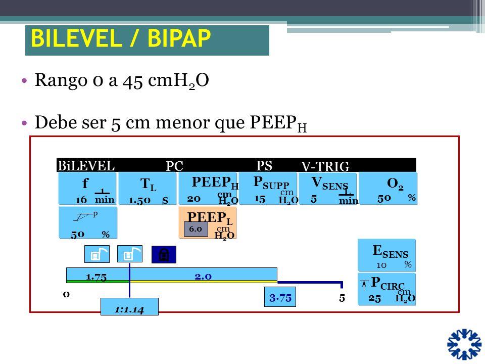 Rango 0 a 45 cmH 2 O Debe ser 5 cm menor que PEEP H f 1 min 16 0 5 V-TRIG. 3.75 1.75 1:1.14 P % 50 H2OH2O PEEP H 20 cm O2O2 % 50 _ P CIRC cm H2OH2O 25