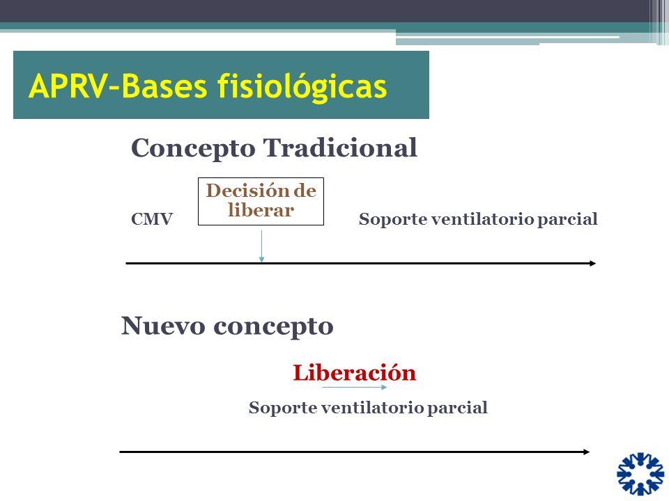 Concepto Tradicional CMVSoporte ventilatorio parcial Decisión de liberar Nuevo concepto Soporte ventilatorio parcial Liberación APRV–Bases fisiológica