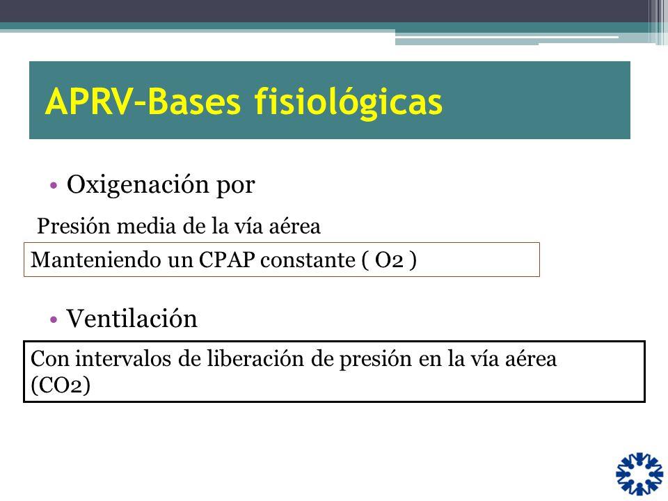 APRV–Bases fisiológicas Oxigenación por Ventilación Manteniendo un CPAP constante ( O2 ) Presión media de la vía aérea Con intervalos de liberación de