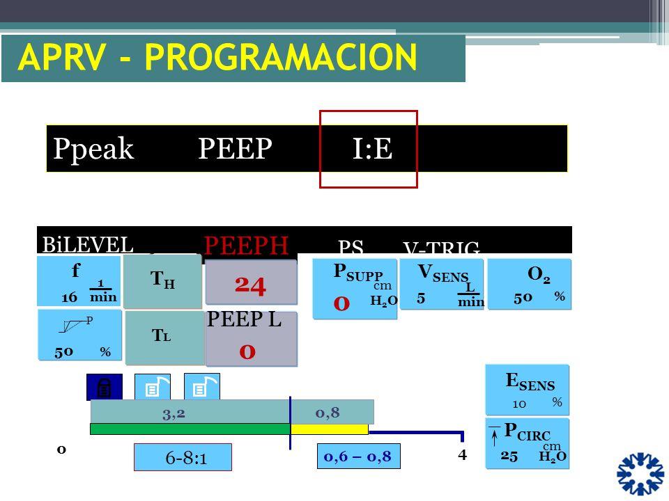 6-8:1 f 1 min 16 0 4 V-TRIG. P % 50 O2O2 % _ P CIRC cm H2OH2O 25 PS P SUPP H2OH2O V SENS L min 5 BiLEVEL PEEPH 10 % E SENS 0,6 – 0,8 cm 3,2 0,8 APRV -